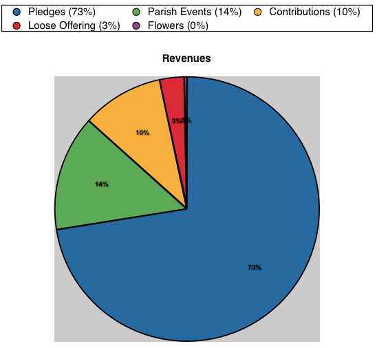 2011-revenues-piechart
