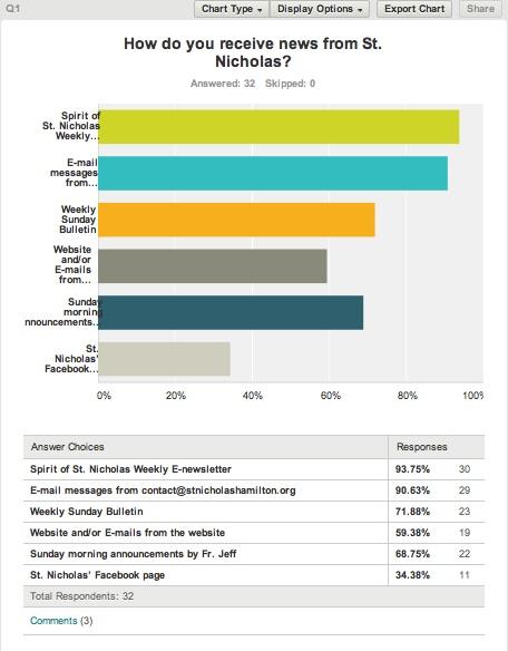 Comm Survey Q1